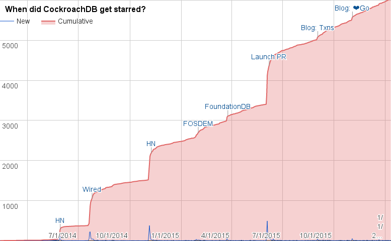 What can we learn from our GitHub stars? - Cockroach Labs