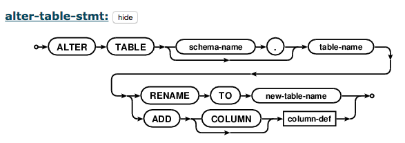 Efficient Documentation Using SQL Grammar Diagrams