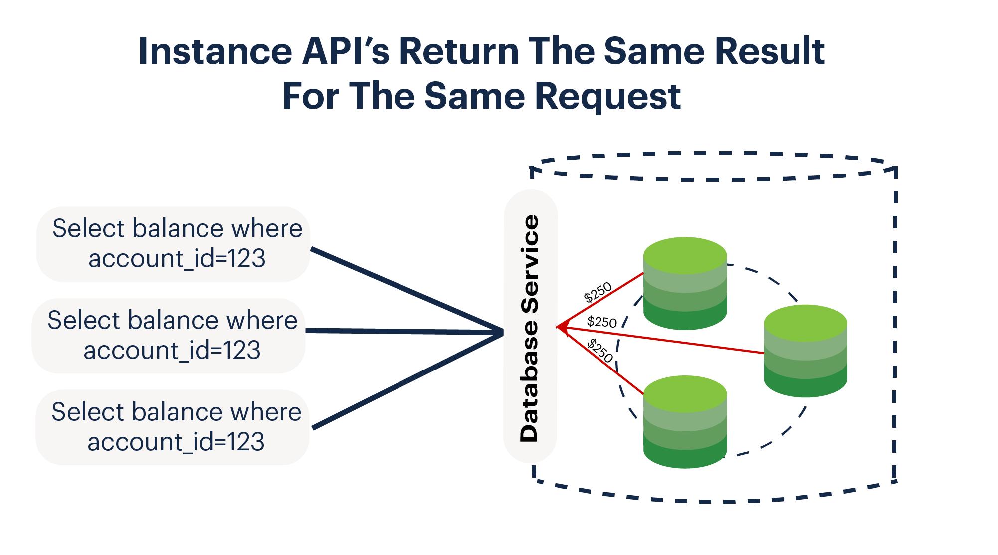 API Symmetry in Kubernetes Database