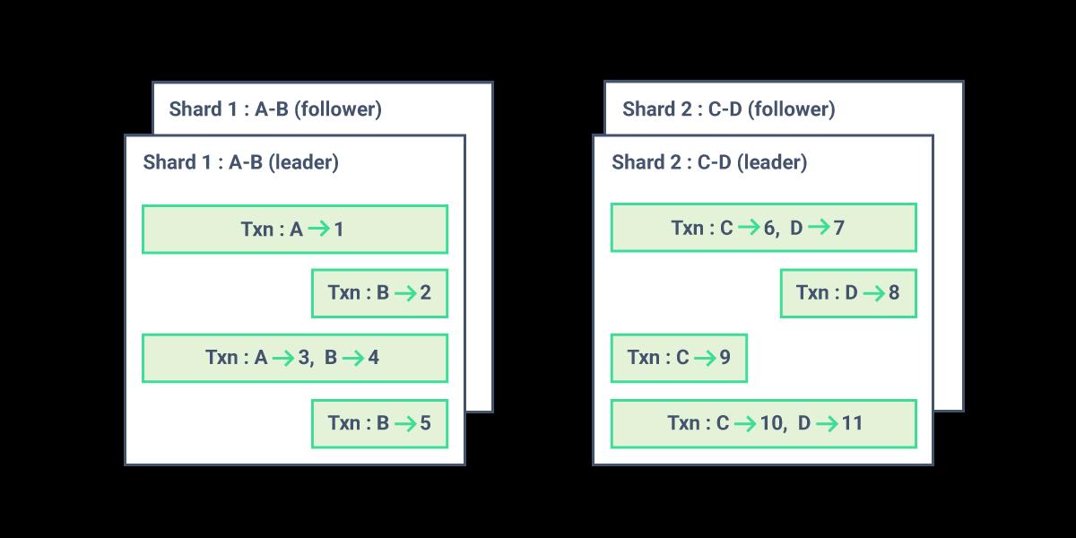 CockroachDB Change Data Capture: Transactionally and Horizontally