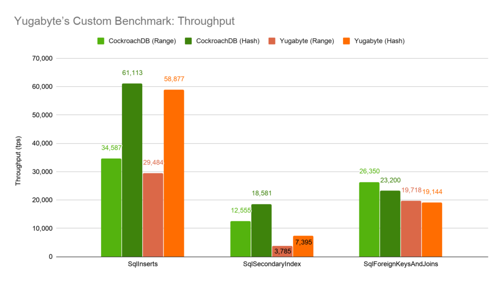 Yugabyte Custom Throughput Benchmark: CockroachDB v Yugabyte