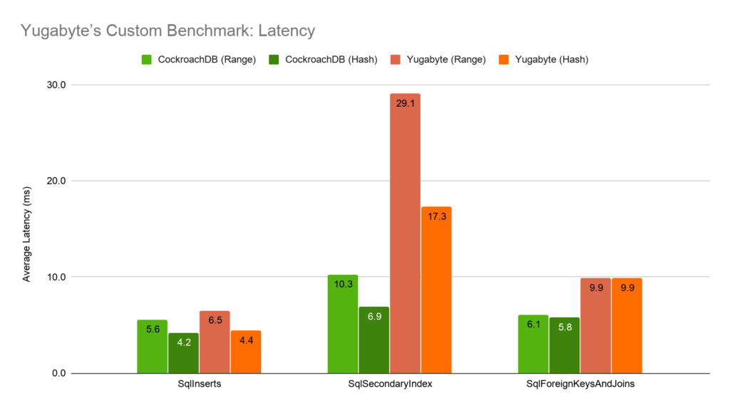 Yugabyte Custom Latency Benchmark: CockroachDB v Yugabyte