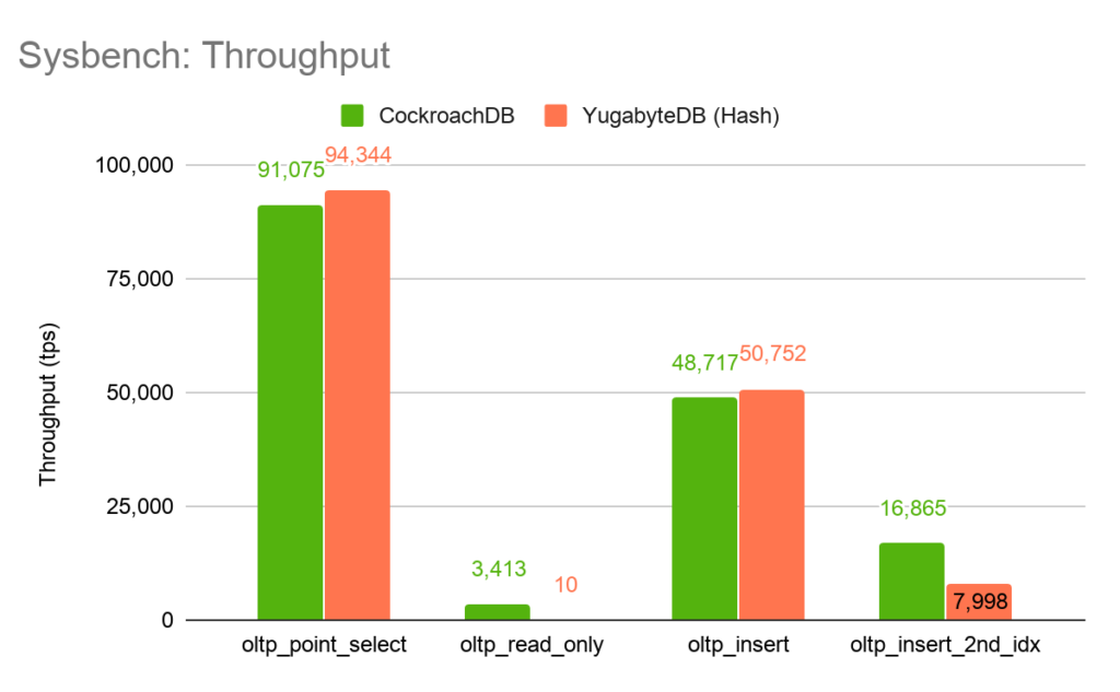 Sysbench: Throughput Benchmark - CockroachDB v Yugabyte