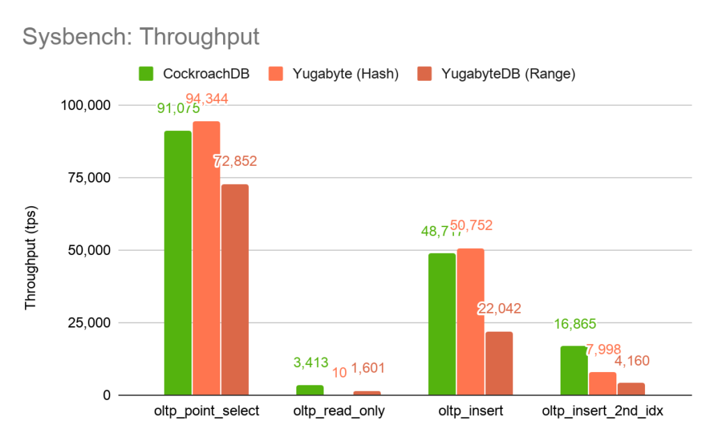 Sysbench: Throughput Benchmark with Hash and Range - CockroachDB v Yugabyte