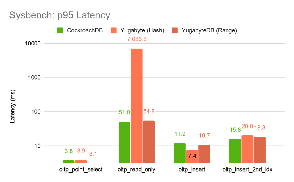 Sysbench: Latency Benchmark - CockroachDB v Yugabyte