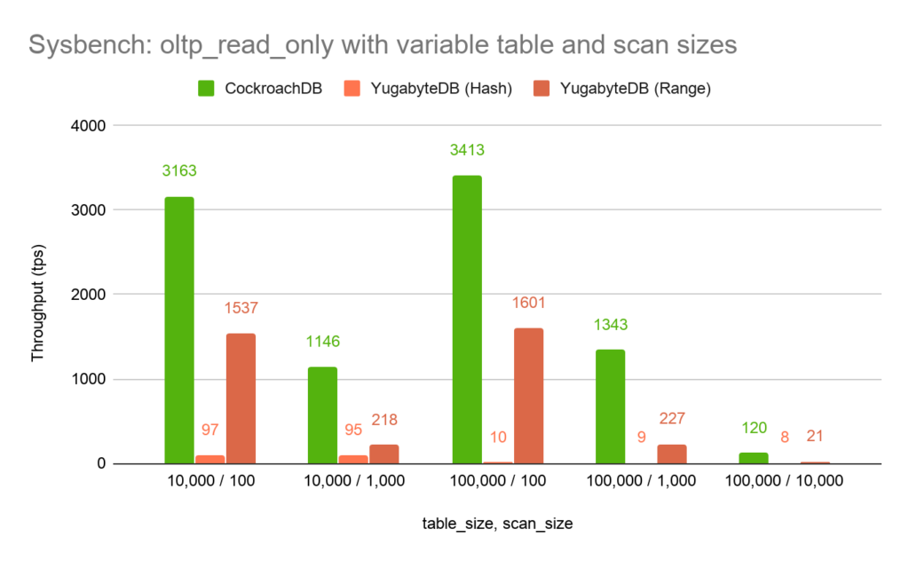 Sysbench: OLTP Readonly Benchmark - CockroachDB v Yugabyte