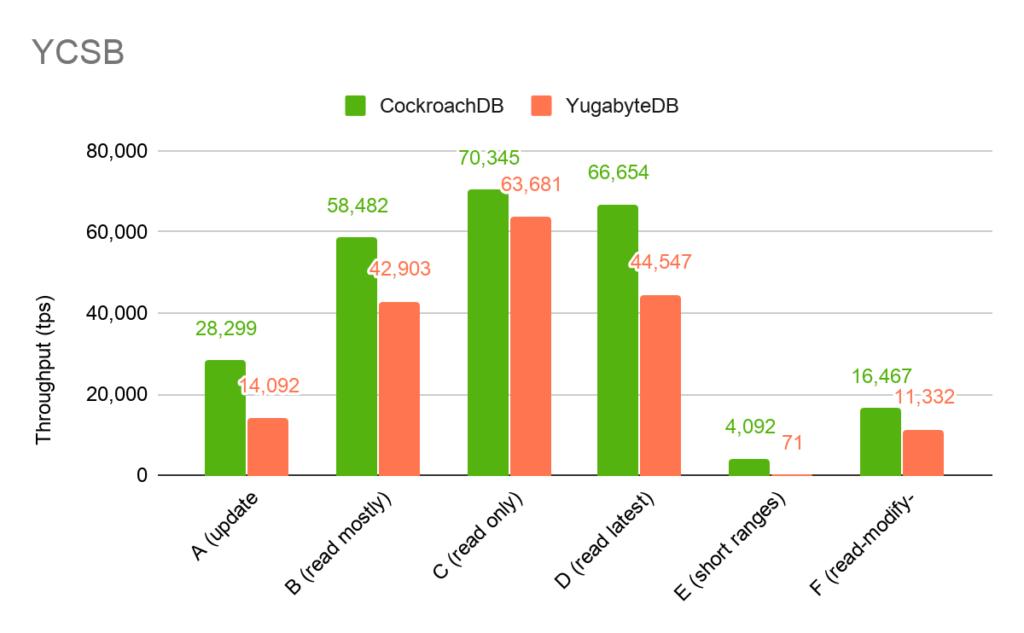 YCSB - CockroachDB v Yugabyte