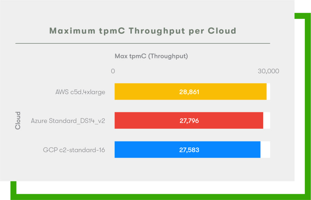 2020 Cloud Report - Max tpmC Throughput - AWS vs GCP vs Azure