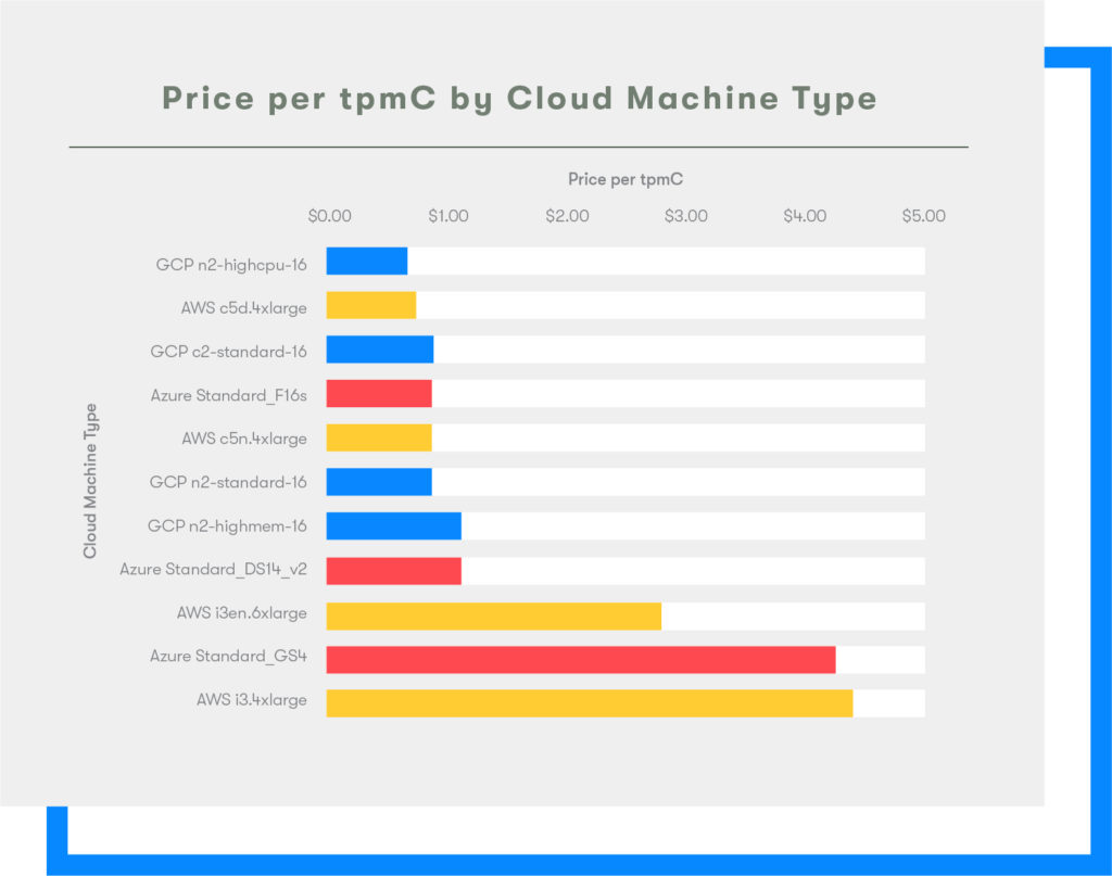 2020 Cloud Report Price per TPMC -- AWS GCP Azure
