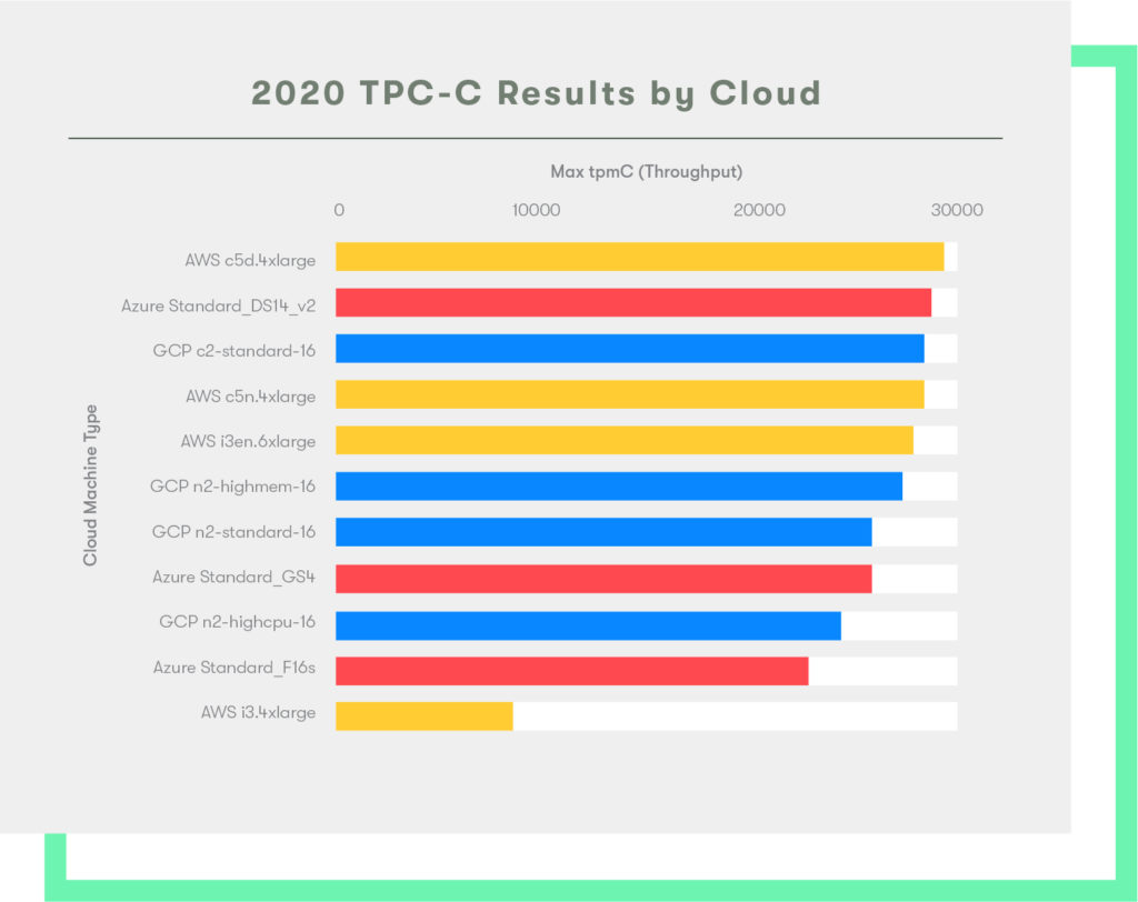 2020 Cloud Report -- TPC Results -- AWS vs GCP vs Azure