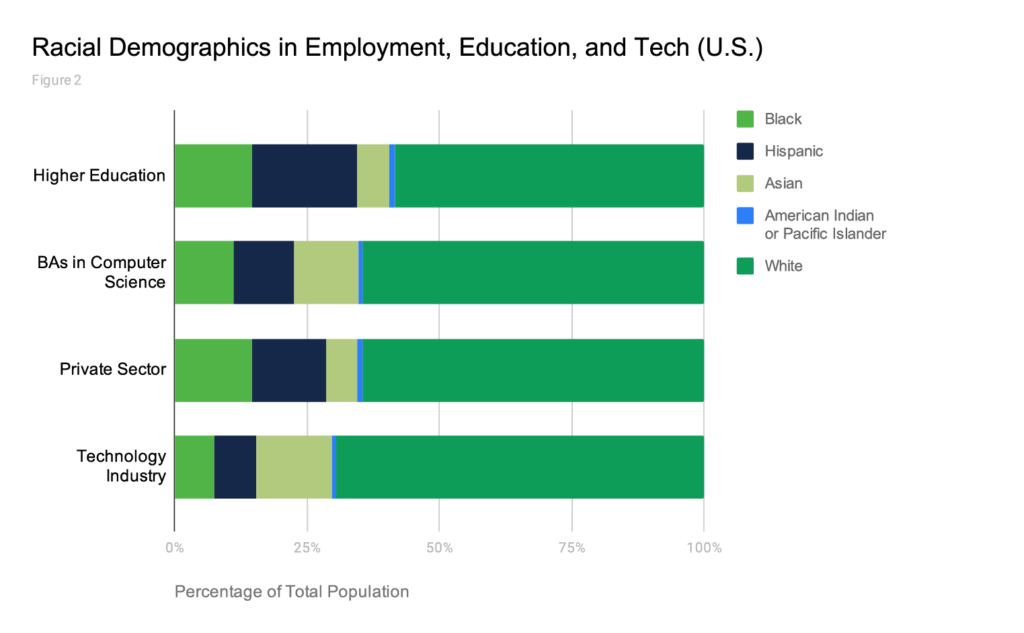 EEOC: Special Report on Diversity in High Tech