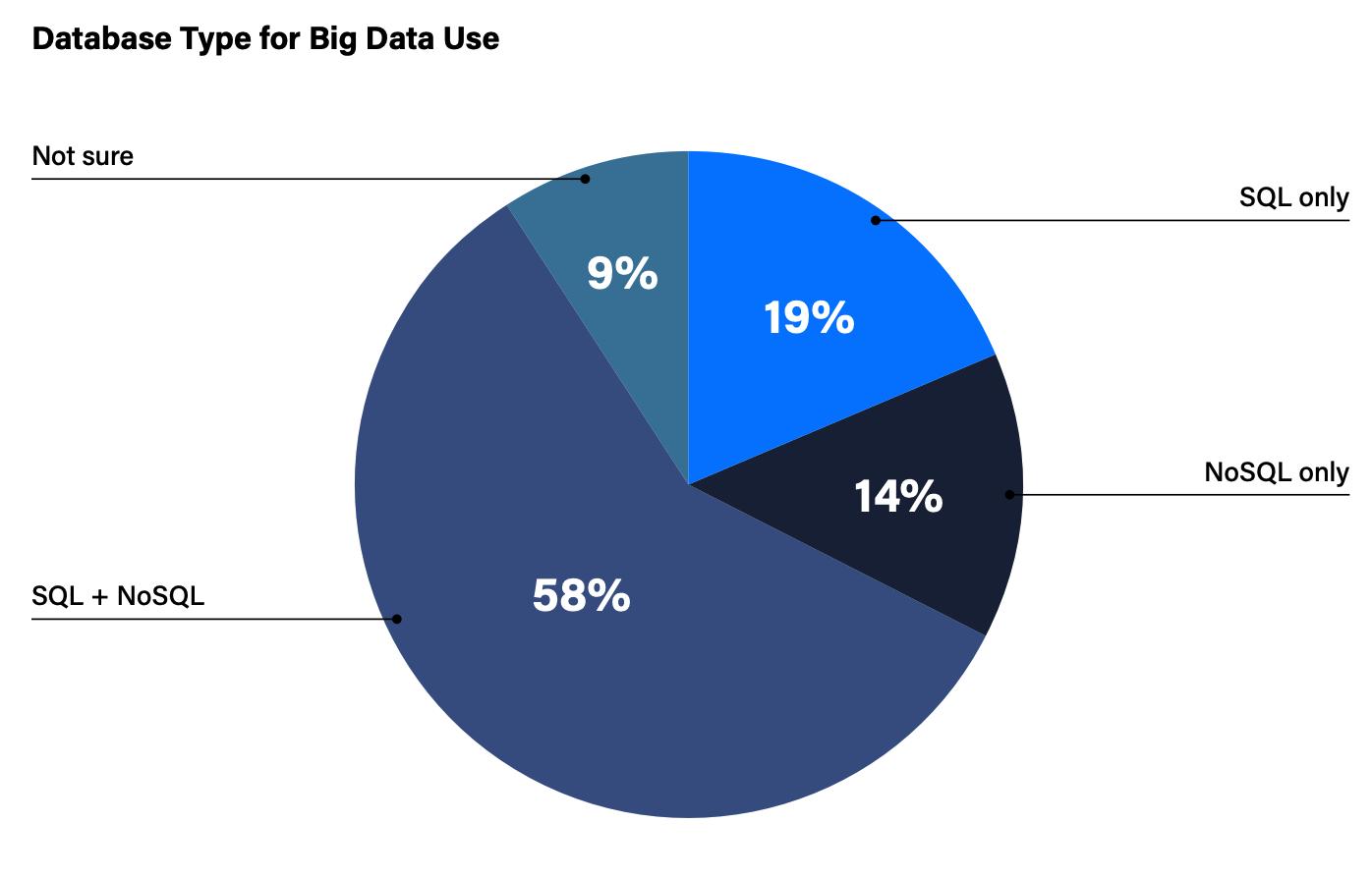 NoSQL vs. NewSQL vs. Distributed SQL: DZone's 2020 Trend Report