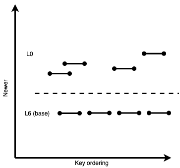 LSM-tree-visualization1