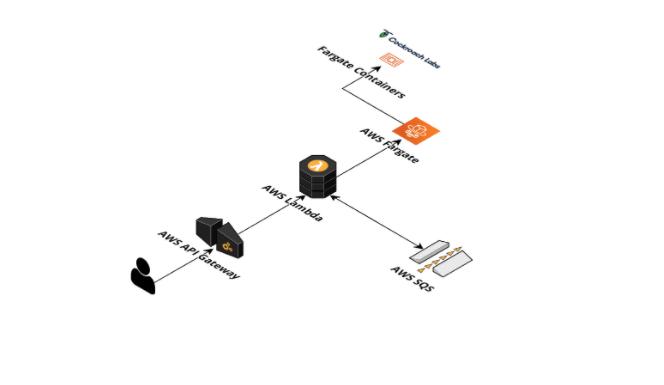 How MyMahi Built a Scalable, Serverless Backend using CockroachDB and AWS Lambda