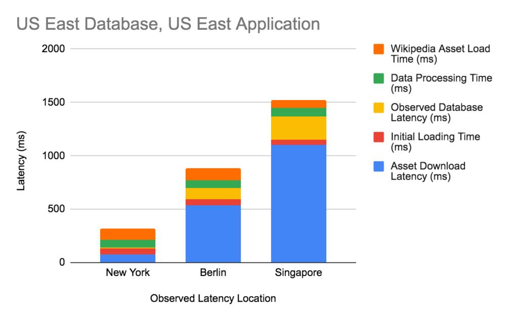 Sample observed latency breakdown